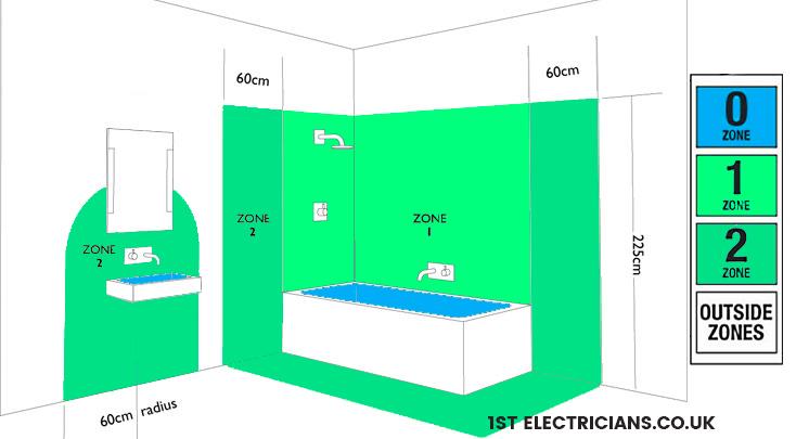 electricial zones uk_